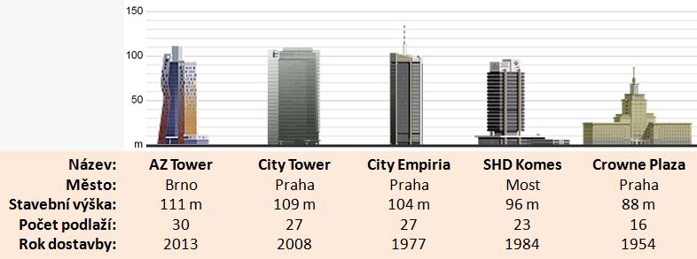Diagram nejvyšších budov ČR